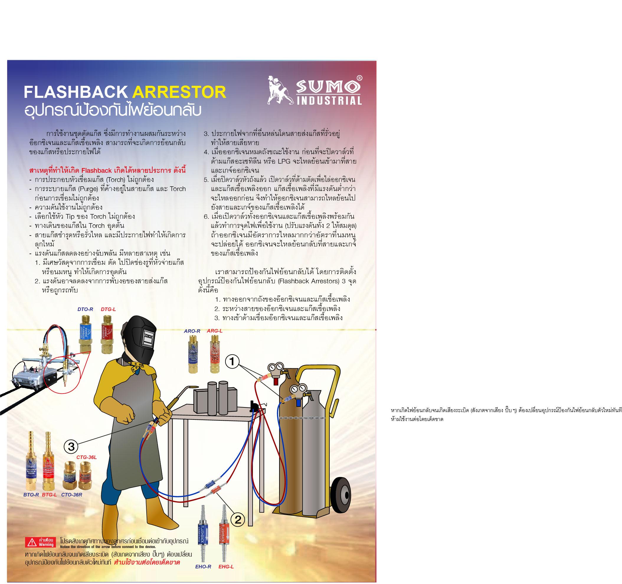 (153/228) อุปกรณ์ป้องกันไฟย้อนกลับ Flashback arrestor